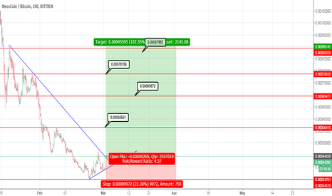NEOSBTC: NEOS/BTC Possible Gain 100%