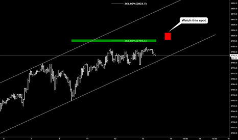 SPX500USD: SP500 for correction