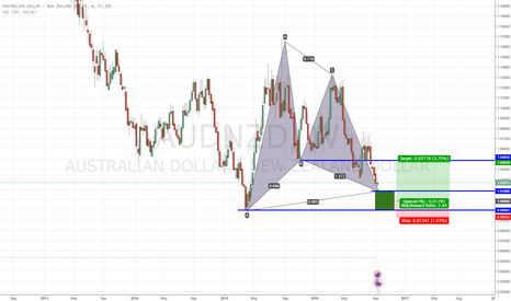 AUDNZD: AUDNZD Bullish Harmonic Retracement Pattern