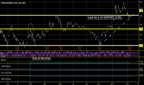 DNN: dnn to lose $.65 support level?