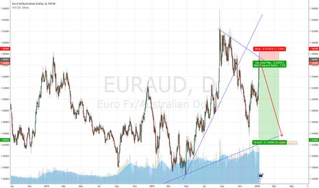 EURAUD: Short EUR.AUD - Daily Trendline