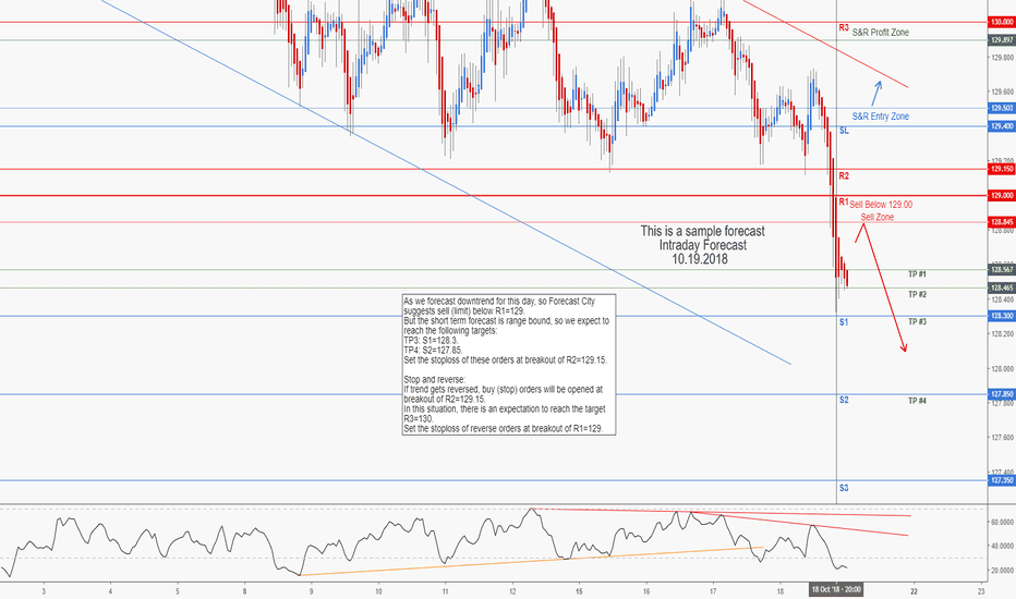 EURJPY: EURJPY Intraday Forecast