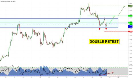 EURUSD: Double bottom on EURUSD. Long opportunity?