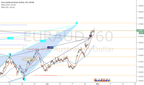 EURAUD: EURAUD BAT AND A BUTTERFLY