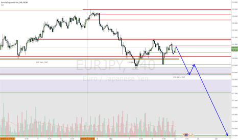 EURJPY: EURJPY down move expected