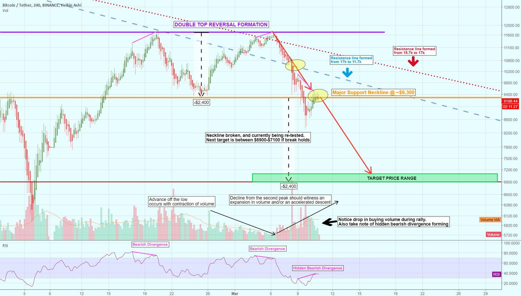 Double Top Reversal continues after Neckline Re-test