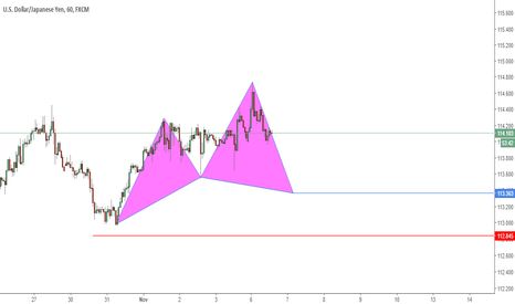 USDJPY: Possible Cypher Pattern
