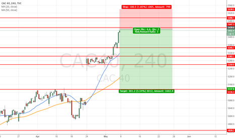 CAC40: buy the rumor sell the new