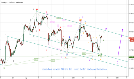 EURUSD: 4th of the 5th wave :)