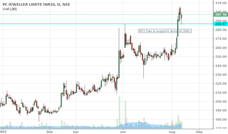 PCJEWELLER: PCJ IS IN BULL RUN...IT HAS TESTED 286 LEVEL AND RETURNED.