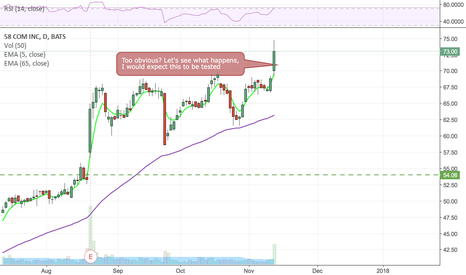 WUBA: Too obvious of a breakout to hold without being tested.