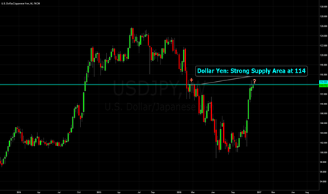 USDJPY: Dollar Yen: Strong Supply Area at 114