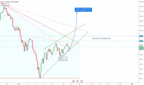 BTCUSD: Bitcoin is ready to rise!