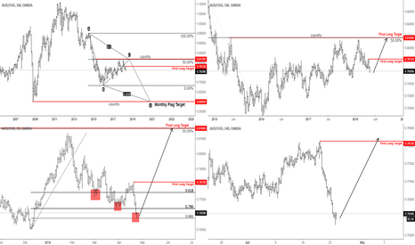 AUDUSD: AUDUSD LONG TERM BREAKDOWN