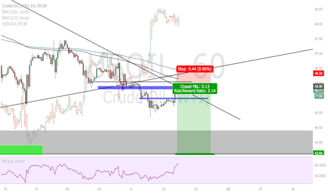 USOIL: SHORTS on USOIL