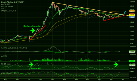 BTCUSD: Quick recharge, then to the moon!