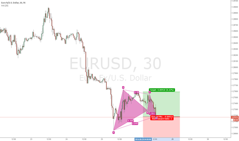 EURUSD: Incoming Bullish