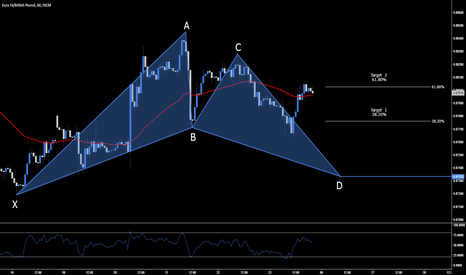EURGBP: EUR.GBP > Long Opportunity - .8733