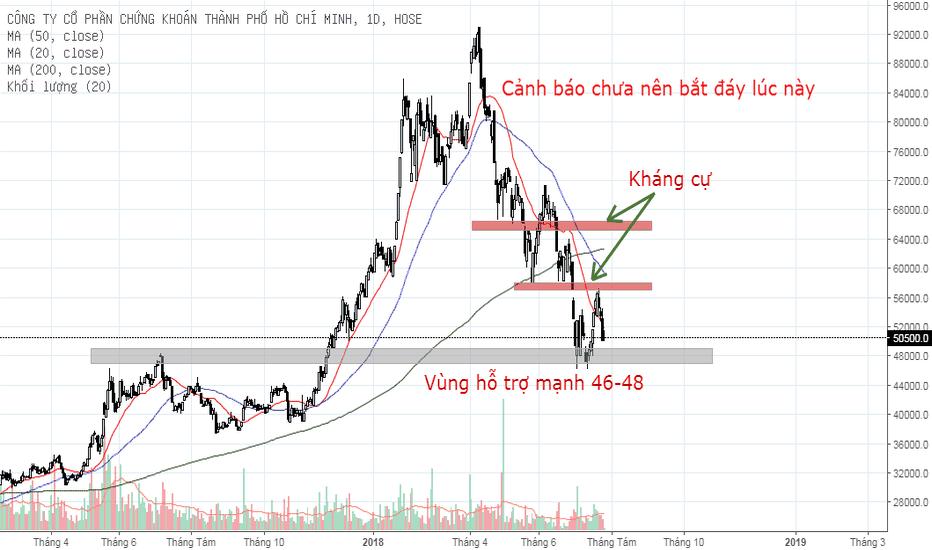 HCM: HCM: Vẫn đang rủi ro cao và chưa nên bắt đáy