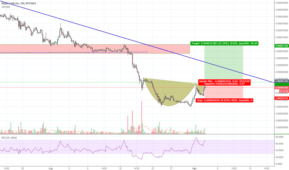 XRPBTC: Cup and Handle su XRP/BTC