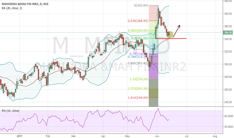 M_MFIN: Expecting reversal in M_MFin