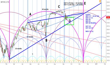 SPX: S&P500 wave D in progress, wave E next?