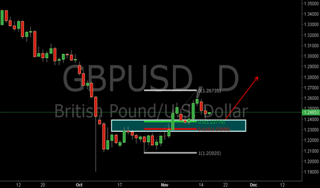 GBPUSD: GBPUSD:Buy at the Pullback