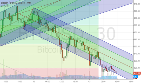 BTCUSD: BTC short-term down fork