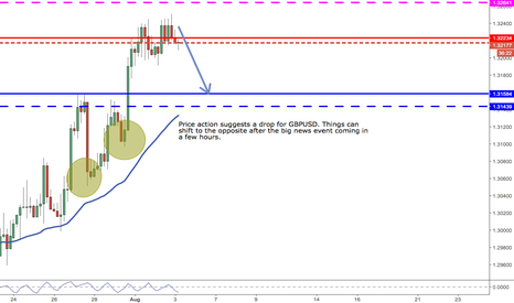 GBPUSD: Cable might just drop a bit from here