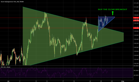 EURJPY: BUY CLEAR BEAKOUT or BACKTEST