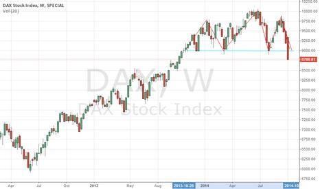 DAX: DAX Weekly HS Formation