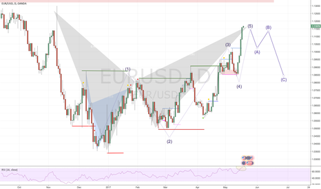 EURUSD: Advanced Pattern & Elliot Wave confluence +300 Pips Opportunity
