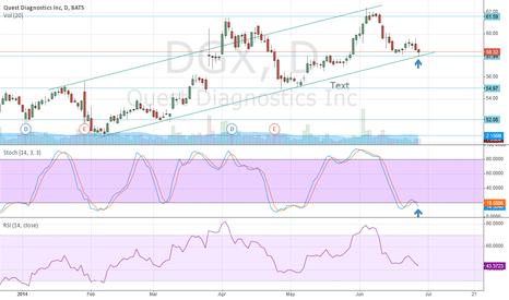 DGX: $dgx pivot trade