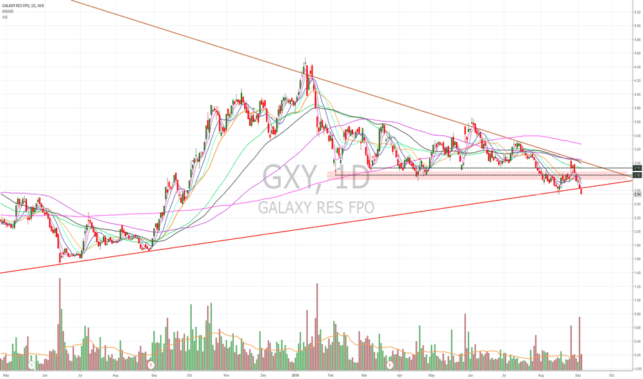 GXY: $GXY going for a dip