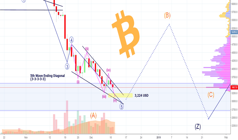 BTCUSD: BITCOIN-BULLS Are READY - But We Need The Last Wave Down!