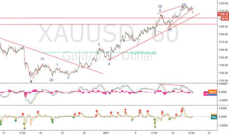 XAUUSD: XAUUSD: sell the trendline break