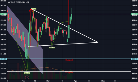 APOLLOTYRE: Triangle formation?
