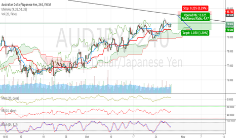 AUDJPY: AUDJPY Short option...