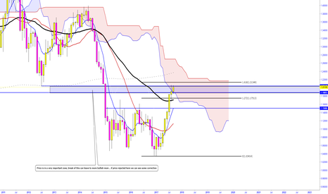 EURUSD: EUR/USD WEEKLY IMPORTANT LEVEL TO WATCH