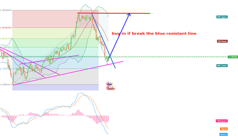 GBPNZD: get ready to buy in , GBPNZD