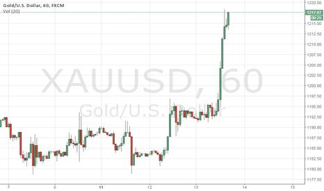 XAUUSD: Strong Bullish Gold