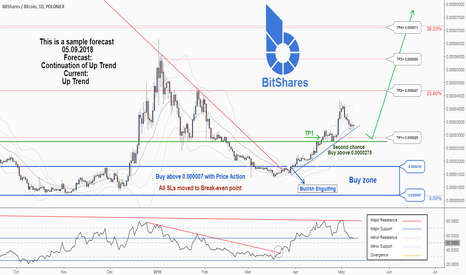 BTSBTC: A second chance to buy in BTSBTC , Don't miss it.