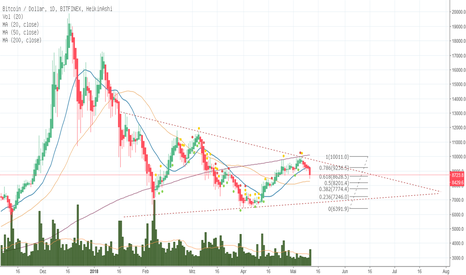 BTCUSD: BTC mit interessanten Chartformationen während der Kurserhohlung