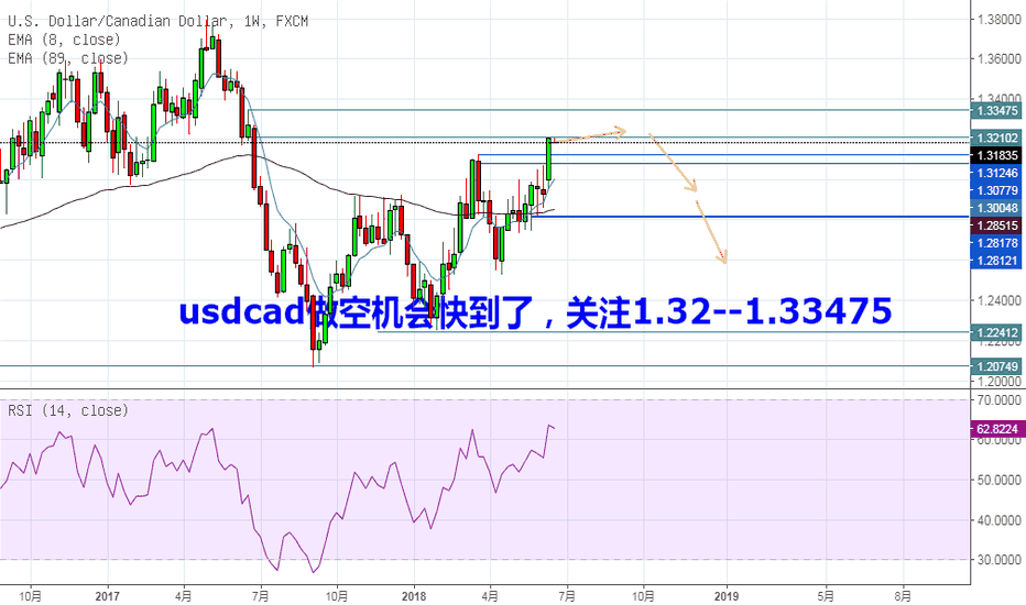 USDCAD: USDCAD做空机会