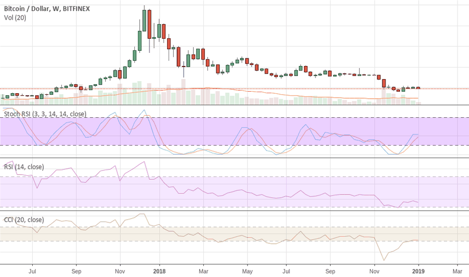 BTCUSD: BTC Will $3.200 Hold This Time Around? Probably Not.