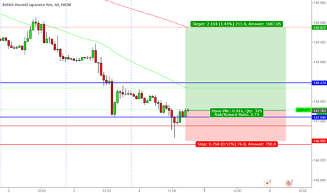 GBPJPY: GBPJPY Buy around this zone to near 150