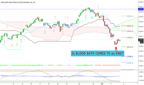 DJI: Dow Jones: Is BLOOD BATH COMES TO an END?