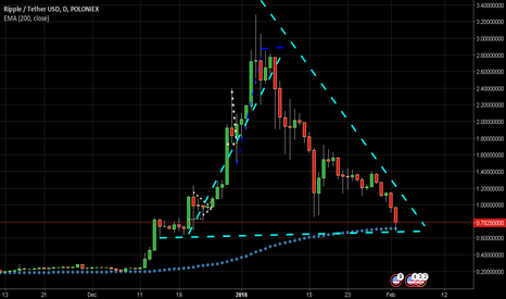 XRPUSDT: Long Ripple @ 0.70 Long term call ,add at 0.60