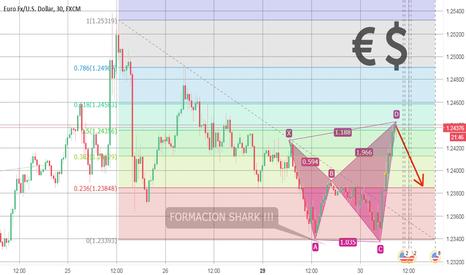 EURUSD: FORMACIÓN SHARK EN EUR/USD
