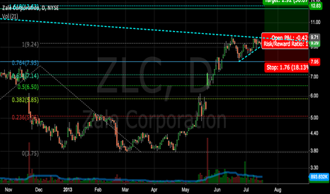 ZLC: ZLC Bullish Flag